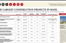 Siemens Healthineers Ranked in BBJ as One of Largest Construction Projects in Massachusetts