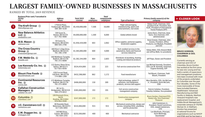 Columbia Ranked in BBJ Largest Family-Owned Businesses in MA